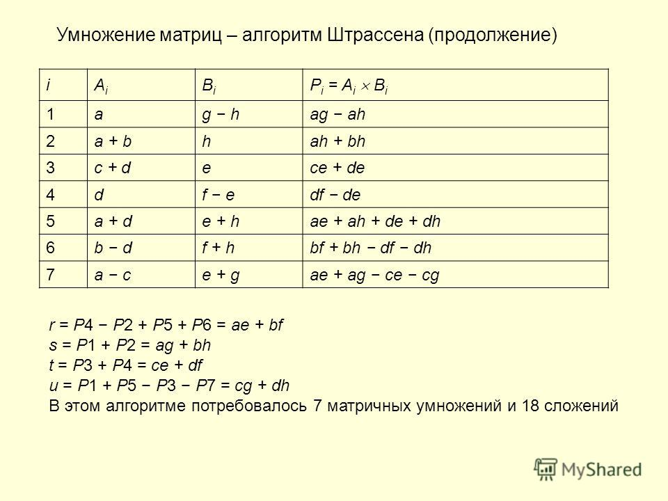 Умножение матриц – алгоритм Штрассена (продолжение) iAiAi BiBi P i = A i B i 1ag hag ah 2a + bhah + bh 3c + dece + de 4df edf de 5a + de + hae + ah + de + dh 6b df + hbf + bh df dh 7a ce + gae + ag ce cg r = P4 P2 + P5 + P6 = ae + bf s = P1 + P2 = ag