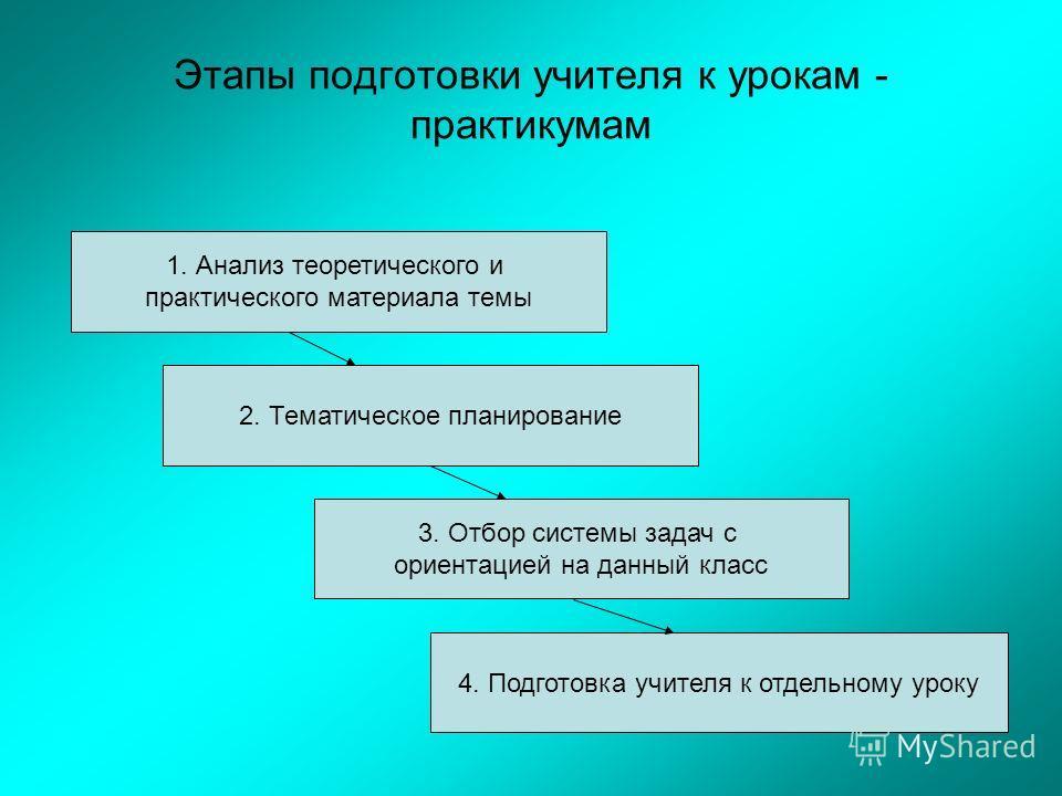 Этапы подготовки учителя к урокам - практикумам 3. Отбор системы задач с ориентацией на данный класс 4. Подготовка учителя к отдельному уроку 2. Тематическое планирование 1. Анализ теоретического и практического материала темы