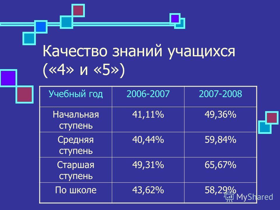 Качество знаний учащихся («4» и «5») Учебный год2006-20072007-2008 Начальная ступень 41,11%49,36% Средняя ступень 40,44%59,84% Старшая ступень 49,31%65,67% По школе43,62%58,29%