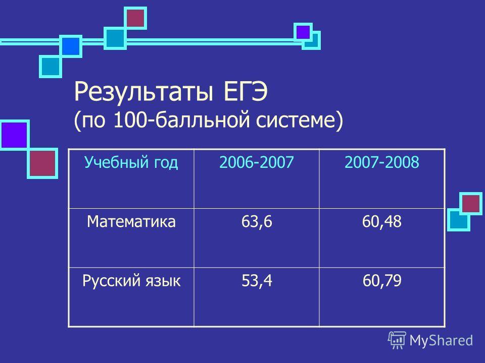 Результаты ЕГЭ (по 100-балльной системе) Учебный год2006-20072007-2008 Математика63,660,48 Русский язык53,460,79