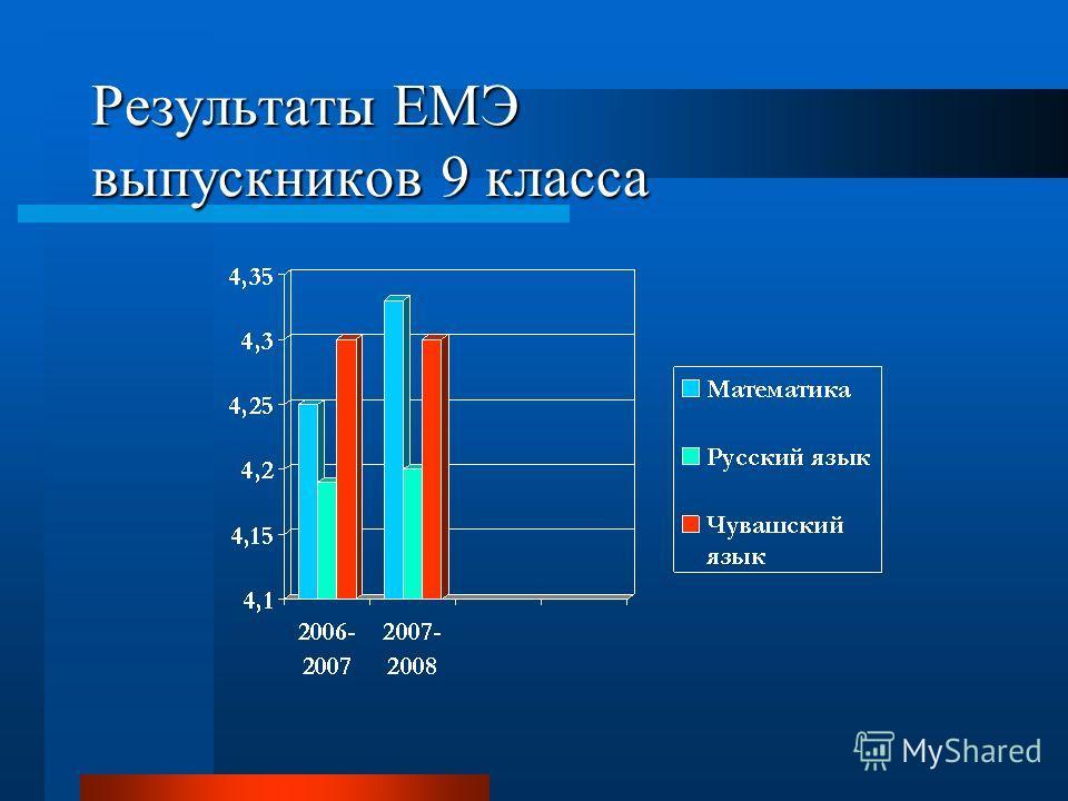 Результаты ЕМЭ выпускников 9 класса