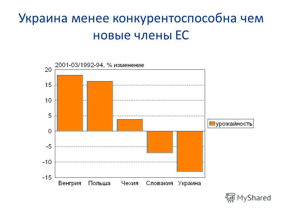 Украина менее конкурентоспособна чем новые члены ЕС