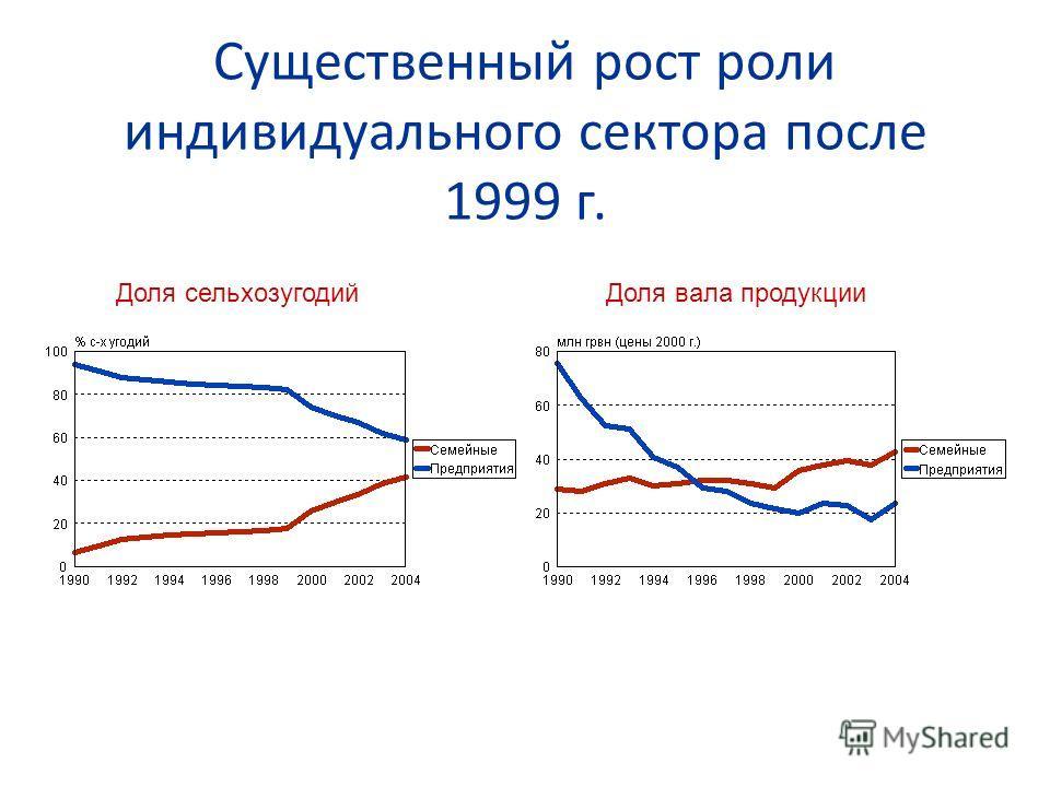 Существенный рост роли индивидуального сектора после 1999 г. Доля сельхозугодийДоля вала продукции