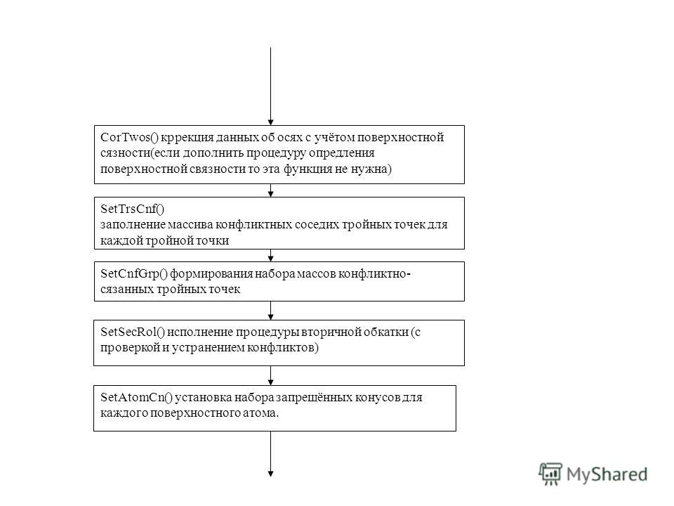 CorTwos() кррекция данных об осях с учётом поверхностной сязности(если дополнить процедуру опредления поверхностной связности то эта функция не нужна) SetTrsCnf() заполнение массива конфликтных соседих тройных точек для каждой тройной точки SetCnfGrp