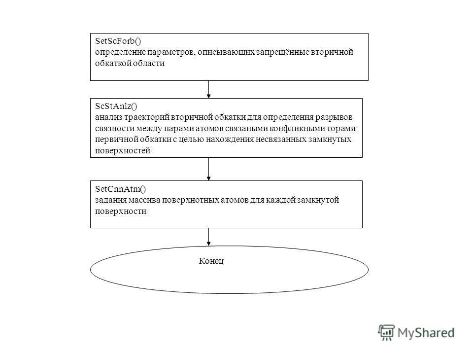 SetScForb() определение параметров, описывающих запрещённые вторичной обкаткой области ScStAnlz() анализ траекторий вторичной обкатки для определения разрывов связности между парами атомов связаными конфликными торами первичной обкатки с целью нахожд