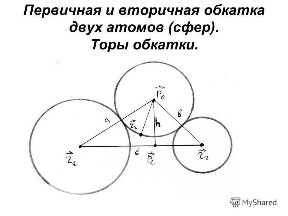 Первичная и вторичная обкатка двух атомов (сфер). Торы обкатки.