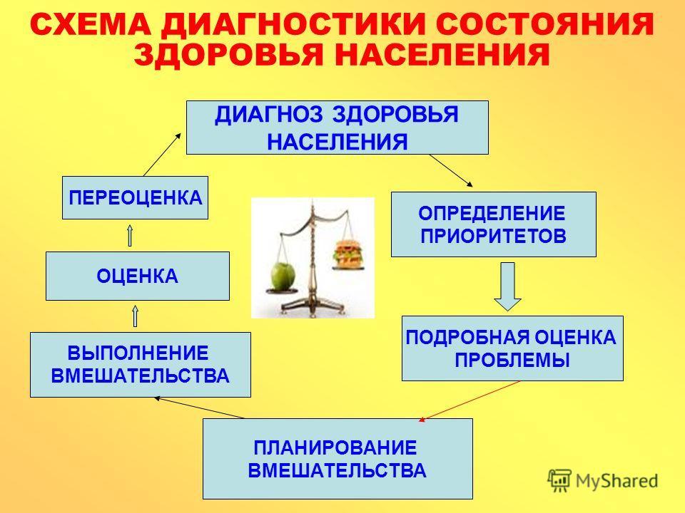СХЕМА ДИАГНОСТИКИ СОСТОЯНИЯ ЗДОРОВЬЯ НАСЕЛЕНИЯ ДИАГНОЗ ЗДОРОВЬЯ НАСЕЛЕНИЯ ОПРЕДЕЛЕНИЕ ПРИОРИТЕТОВ ПОДРОБНАЯ ОЦЕНКА ПРОБЛЕМЫ ПЛАНИРОВАНИЕ ВМЕШАТЕЛЬСТВА ВЫПОЛНЕНИЕ ВМЕШАТЕЛЬСТВА ОЦЕНКА ПЕРЕОЦЕНКА