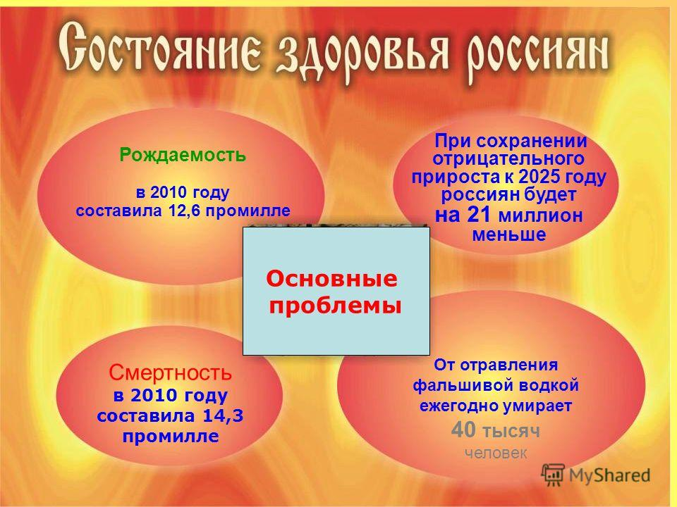 Рождаемость в 2010 году составила 12,6 промилле При сохранении отрицательного прироста к 2025 году россиян будет на 21 миллион меньше Смертность в 2010 году составила 14,3 промилле От отравления фальшивой водкой ежегодно умирает 40 тысяч человек Осно