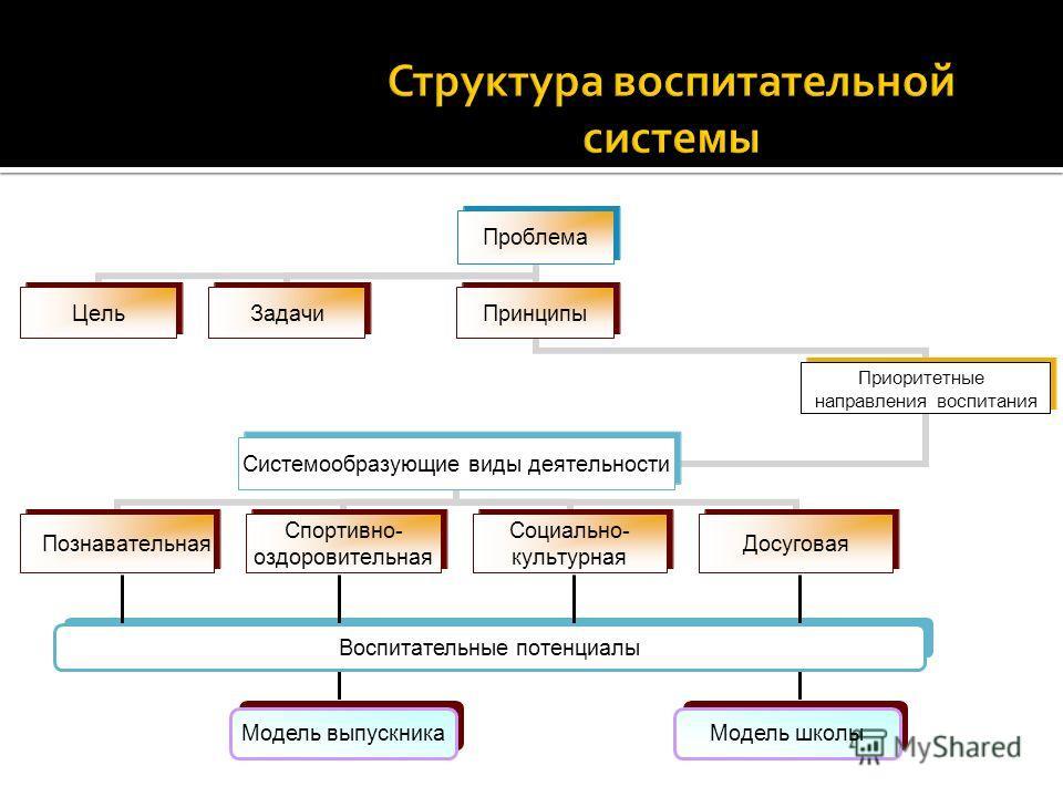Модель школыМодель выпускника Воспитательные потенциалы