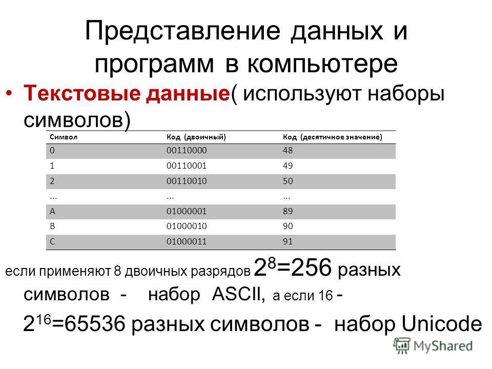 Представление данных и программ в компьютере Текстовые данные( используют наборы символов) если применяют 8 двоичных разрядов 2 8 =256 разных символов - набор ASCII, а если 16 - 2 16 =65536 разных символов - набор Unicode СимволКод (двоичный)Код (дес