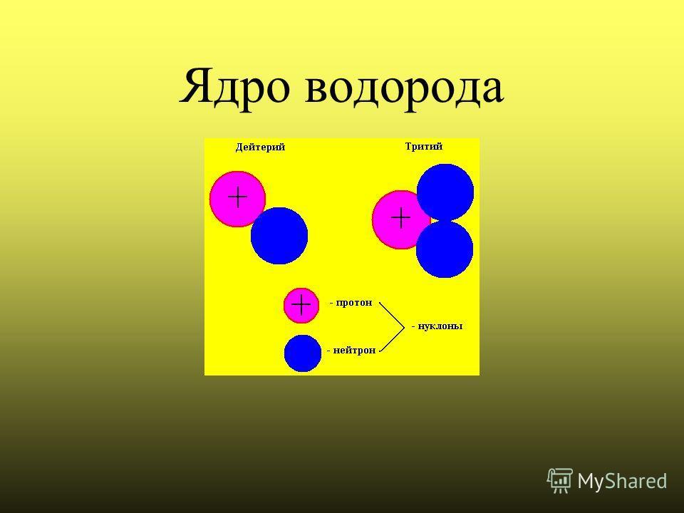 Состав атомного ядра Дмитрий Иванович Иваненко- советский физик Вернер Гейзенберг- немецкий физик В 1932 году предложили протонно - нейтронную модель строения ядер.