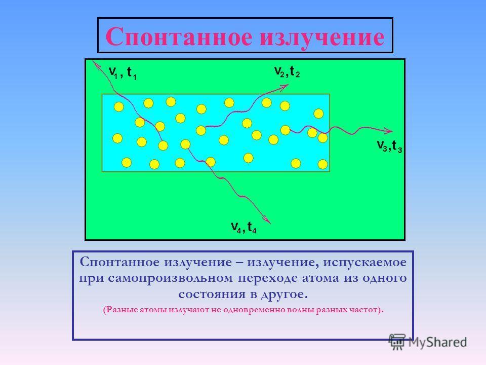 Спонтанное излучение Спонтанное излучение – излучение, испускаемое при самопроизвольном переходе атома из одного состояния в другое. (Разные атомы излучают не одновременно волны разных частот).