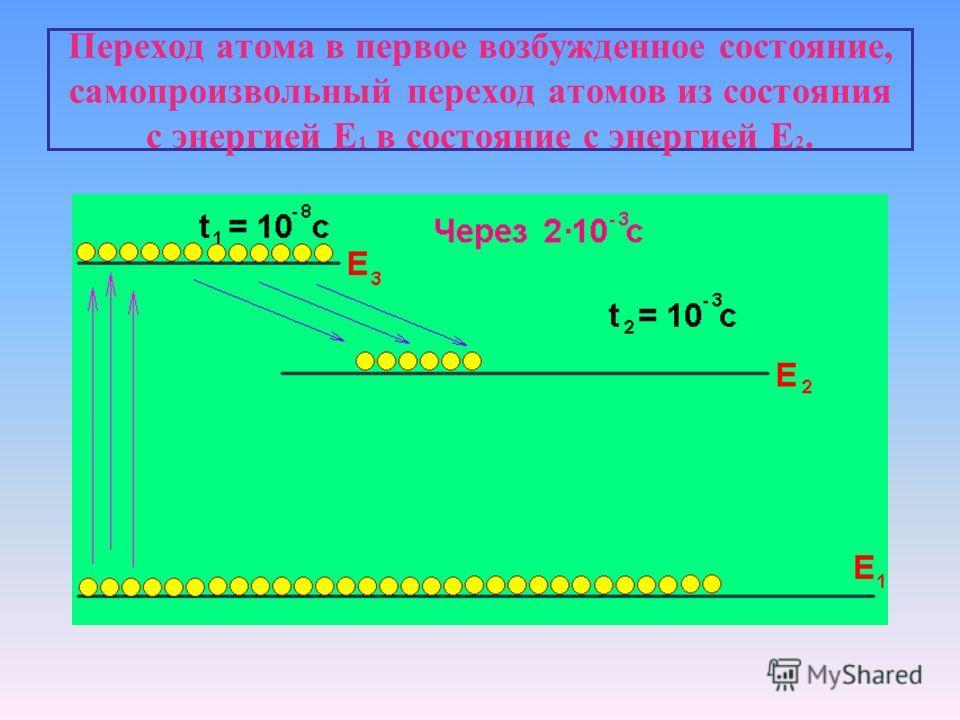 Переход атома в первое возбужденное состояние, самопроизвольный переход атомов из состояния с энергией Е 1 в состояние с энергией Е 2.