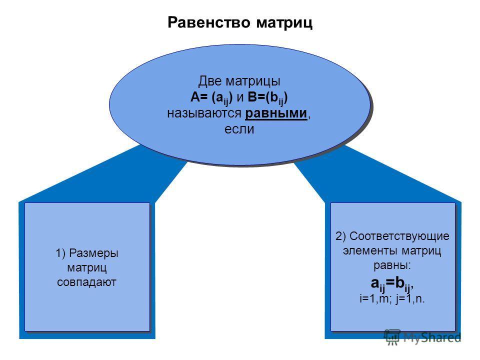 Равенство матриц 1) Размеры матриц совпадают 2) Соответствующие элементы матриц равны: a ij =b ij, i=1,m; j=1,n. Две матрицы A= (a ij ) и B=(b ij ) называются равными, если