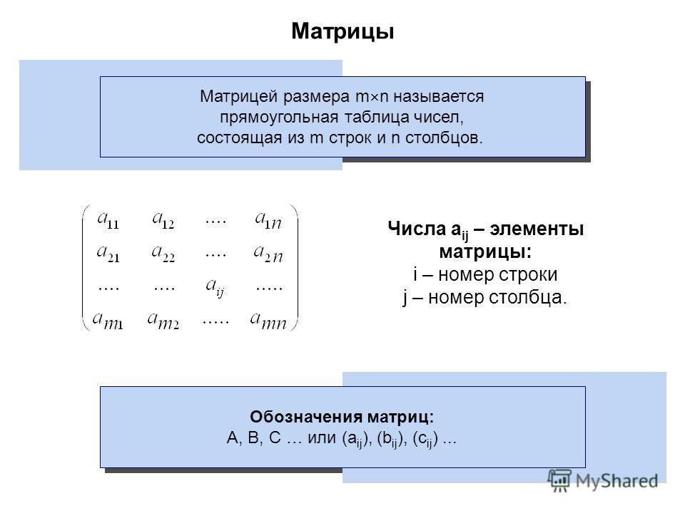 Матрицы Матрицей размера m n называется прямоугольная таблица чисел, состоящая из m строк и n столбцов. Числа a ij – элементы матрицы: i – номер строки j – номер столбца. Обозначения матриц: A, B, C … или (a ij ), (b ij ), (c ij )...
