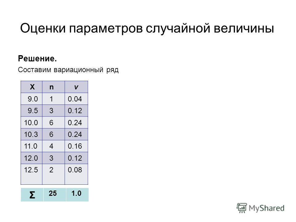 Оценки параметров случайной величины Решение. Составим вариационный ряд Х n ν 9.0 10.04 9.5 30.12 10.0 60.24 10.3 60.24 11.0 40.16 12.0 30.12 12.5 20.08 Σ 25 1.0