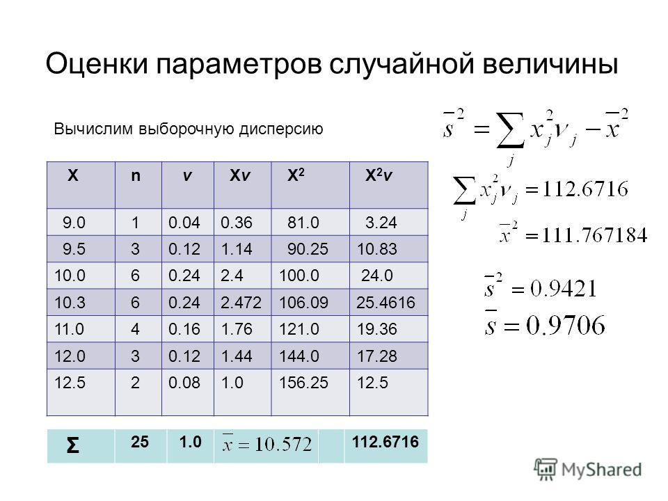 Оценки параметров случайной величины Х n ν Xν X 2 X 2 ν 9.0 10.040.36 81.0 3.24 9.5 30.121.14 90.2510.83 10.0 60.242.4100.0 24.0 10.3 60.242.472106.0925.4616 11.0 40.161.76121.019.36 12.0 30.121.44144.017.28 12.5 20.081.0156.2512.5 Σ 25 1.0 112.6716