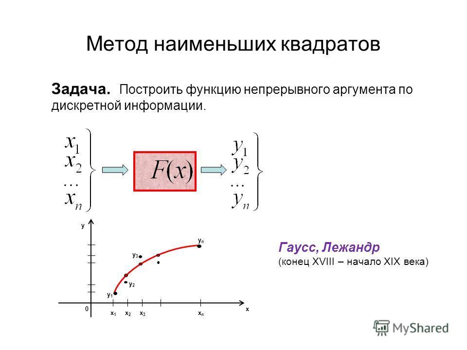 Метод наименьших квадратов Задача. Построить функцию непрерывного аргумента по дискретной информации. 0 x1x1 x3x3 y x x2x2 xnxn ynyn y3y3 y1y1 y2y2 Гаусс, Лежандр (конец XVIII – начало XIX века)