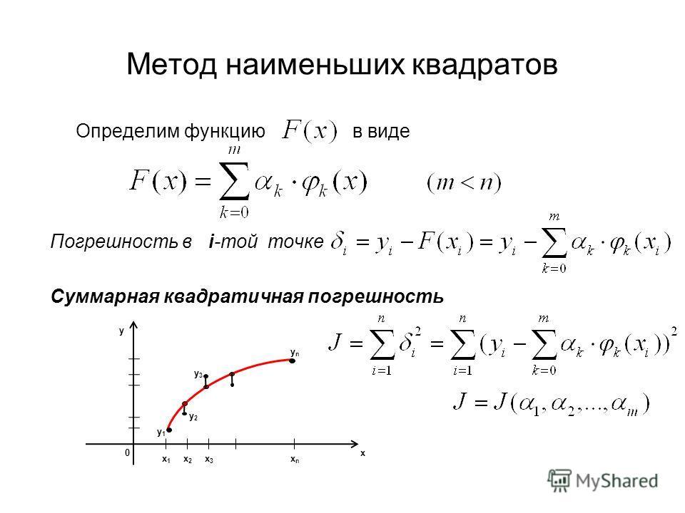 Метод наименьших квадратов Определим функцию в виде Погрешность в i-той точке Суммарная квадратичная погрешность 0 x1x1 x3x3 y x x2x2 xnxn ynyn y3y3 y1y1 y2y2