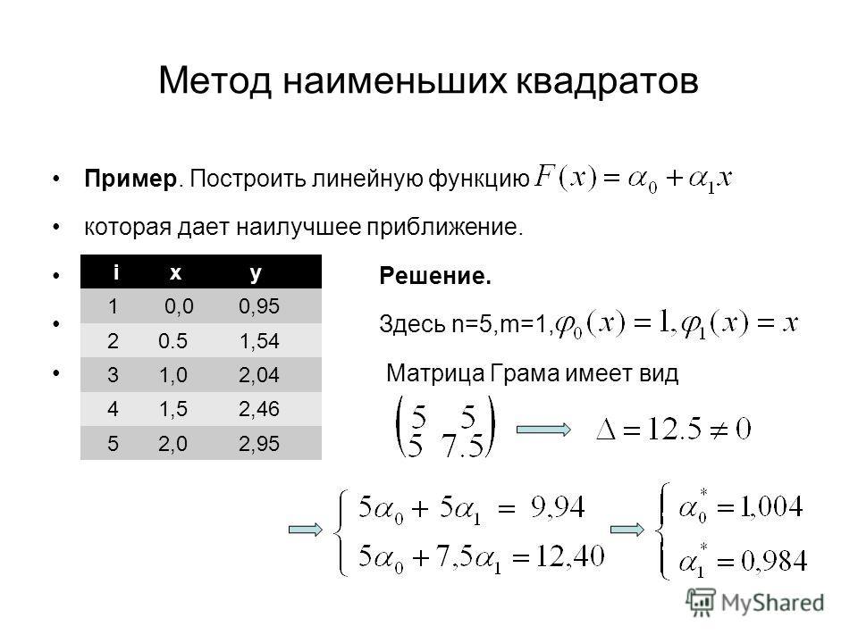 Метод наименьших квадратов Пример. Построить линейную функцию которая дает наилучшее приближение. Решение. Здесь n=5,m=1, Матрица Грама имеет вид i x y 1 0,0 0,95 2 0.5 1,54 3 1,0 2,04 4 1,5 2,46 5 2,0 2,95