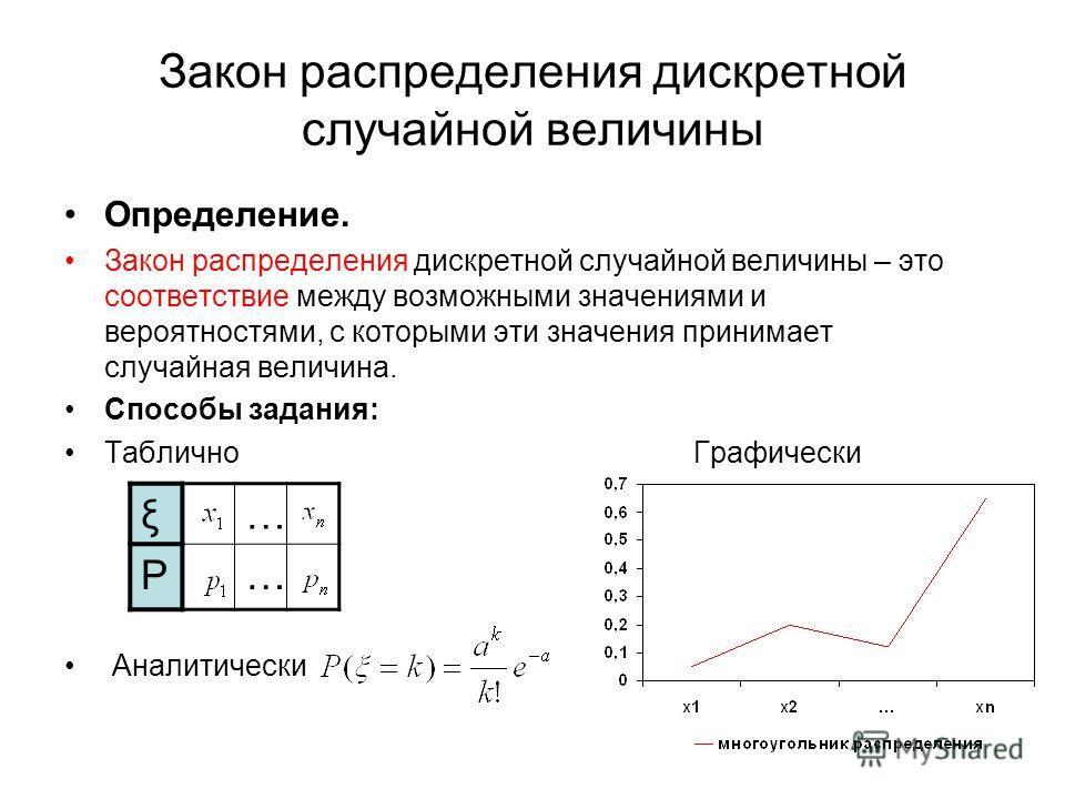Закон распределения дискретной случайной величины Определение. Закон распределения дискретной случайной величины – это соответствие между возможными значениями и вероятностями, с которыми эти значения принимает случайная величина. Способы задания: Та