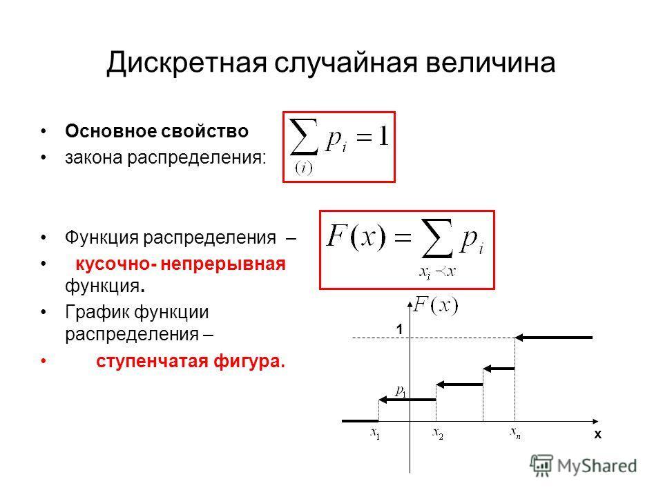 Дискретная случайная величина Основное свойство закона распределения: Функция распределения – кусочно- непрерывная функция. График функции распределения – ступенчатая фигура. х 1