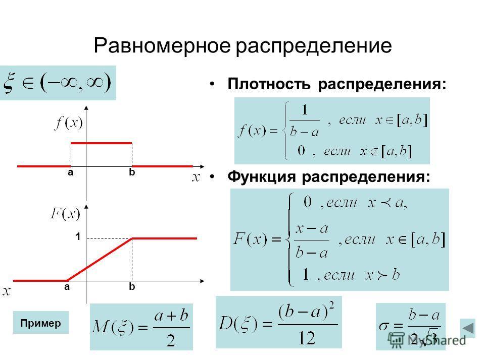 Равномерное распределение Плотность распределения: Функция распределения: 1 b b a a Пример
