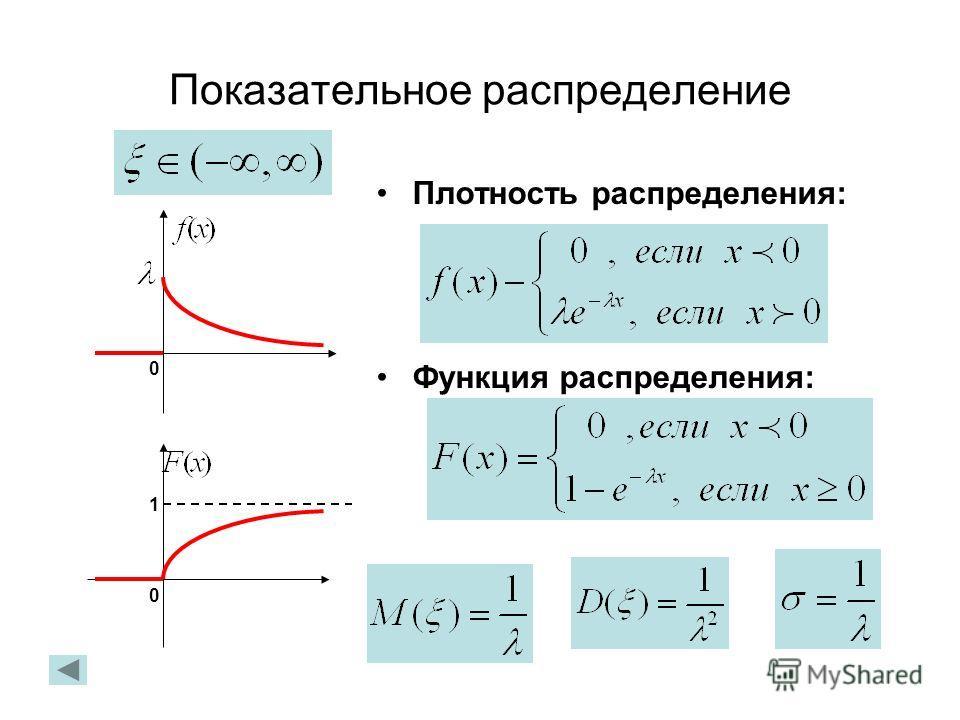 Показательное распределение Плотность распределения: Функция распределения: 0 1 0