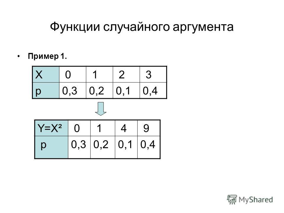 Пример 1. Y=Х² 0 1 4 9 p0,30,20,10,4 Х 0 1 2 3 p0,30,20,10,4