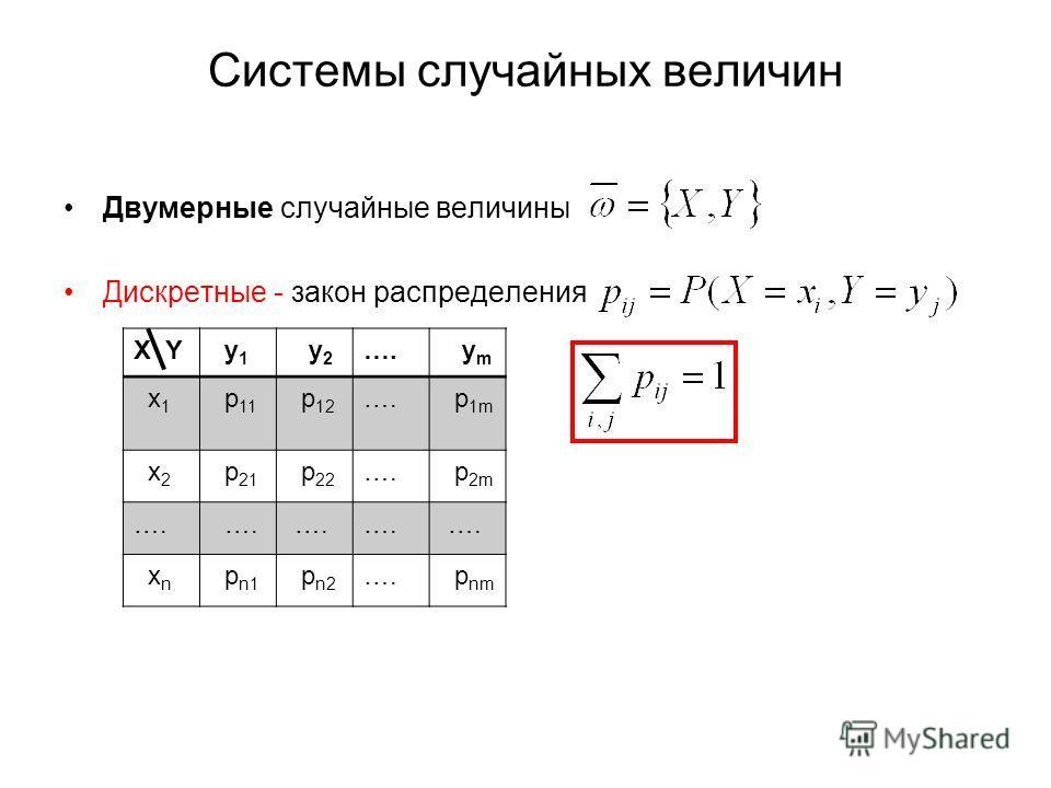 Системы случайных величин Двумерные случайные величины Дискретные - закон распределения X Y y 1 y 2 …. y m x 1 p 11 p 12 …. p 1m x 2 p 21 p 22 …. p 2m …. x n p n1 p n2 …. p nm