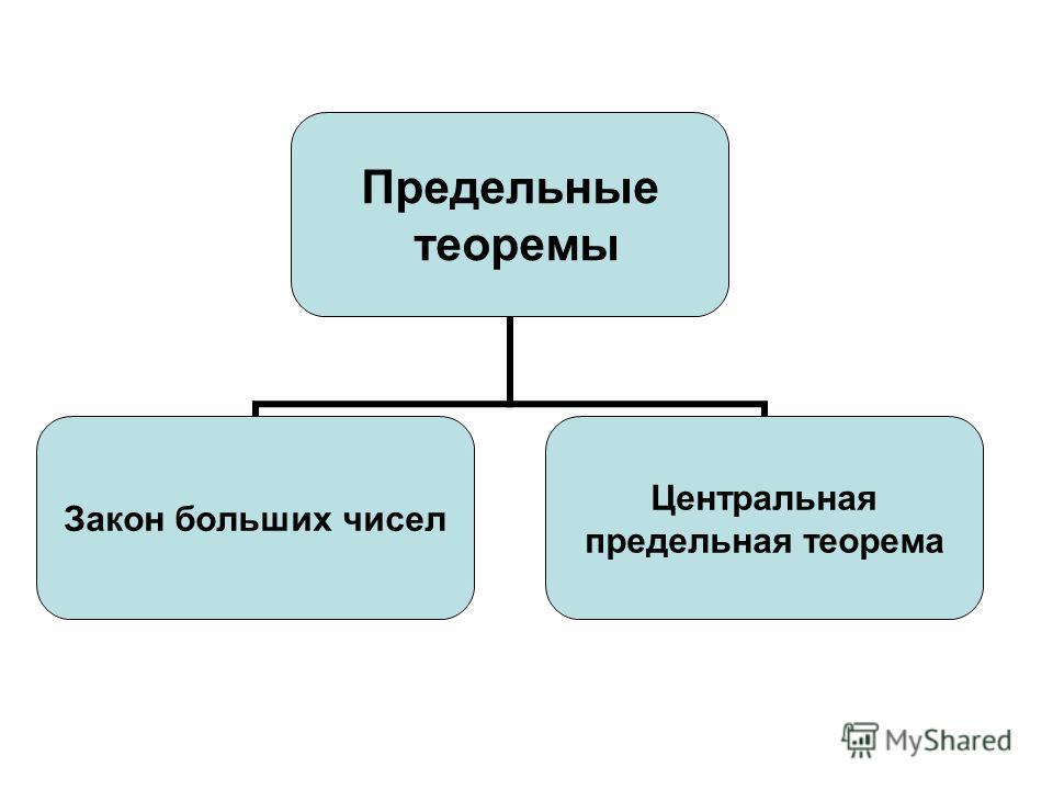 Предельные теоремы Закон больших чисел Центральная предельная теорема