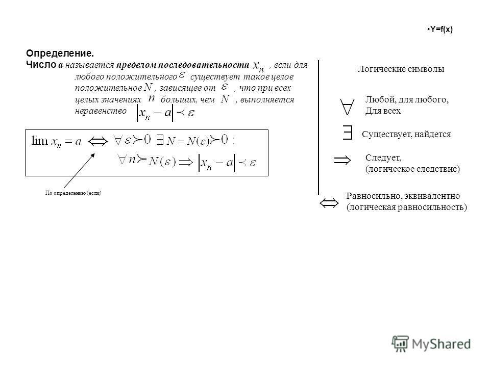 Y=f(x) Определение. Число a называется пределом последовательности, если для любого положительного существует такое целое положительное, зависящее от, что при всех целых значениях больших, чем, выполняется неравенство Логические символы Любой, для лю