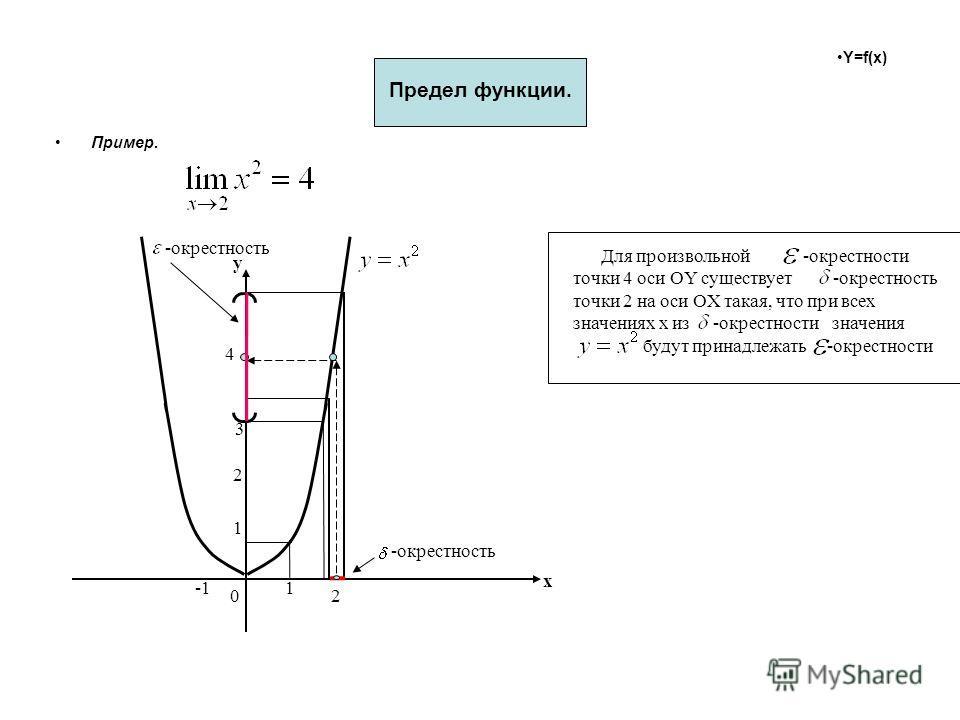 Y=f(x) Предел функции. Пример. х y 0 1 2 1 2 3 4 -окрестность Для произвольной -окрестности точки 4 оси OY существует -окрестность точки 2 на оси OX такая, что при всех значениях х из -окрестности значения будут принадлежать -окрестности