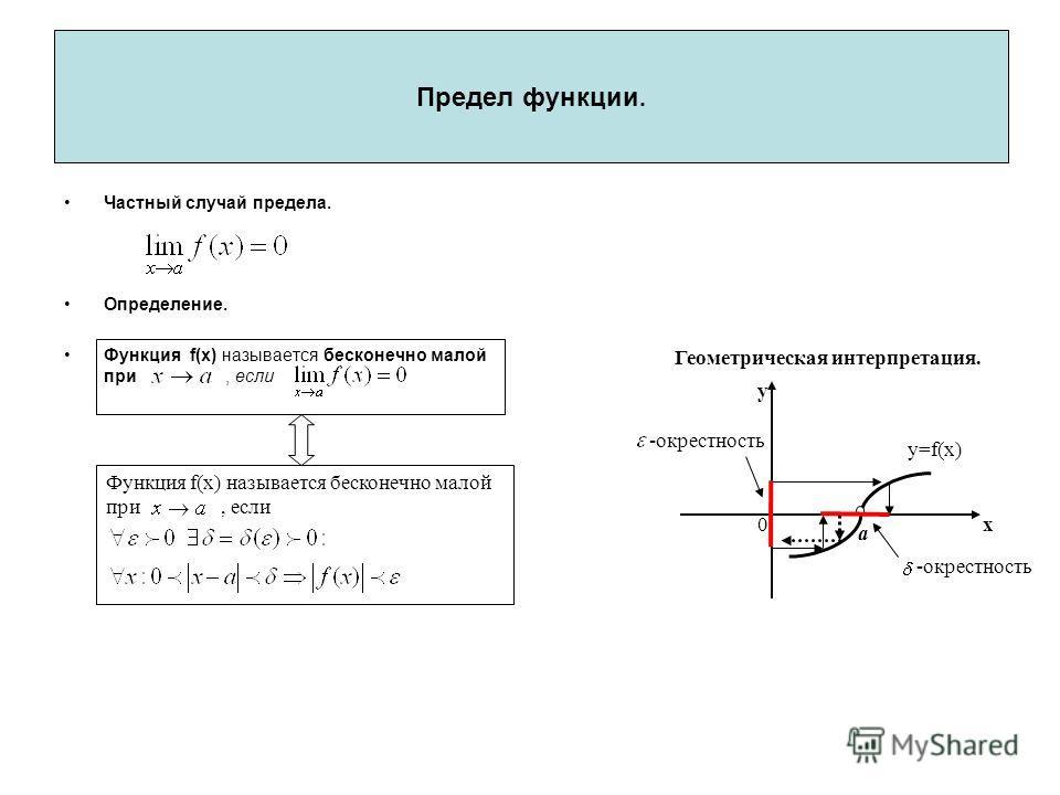 Y=f(x) Частный случай предела. Определение. Функция f(x) называется бесконечно малой при, если Функция f(x) называется бесконечно малой при, если Геометрическая интерпретация. 0х y a -окрестность Предел функции. y=f(x)