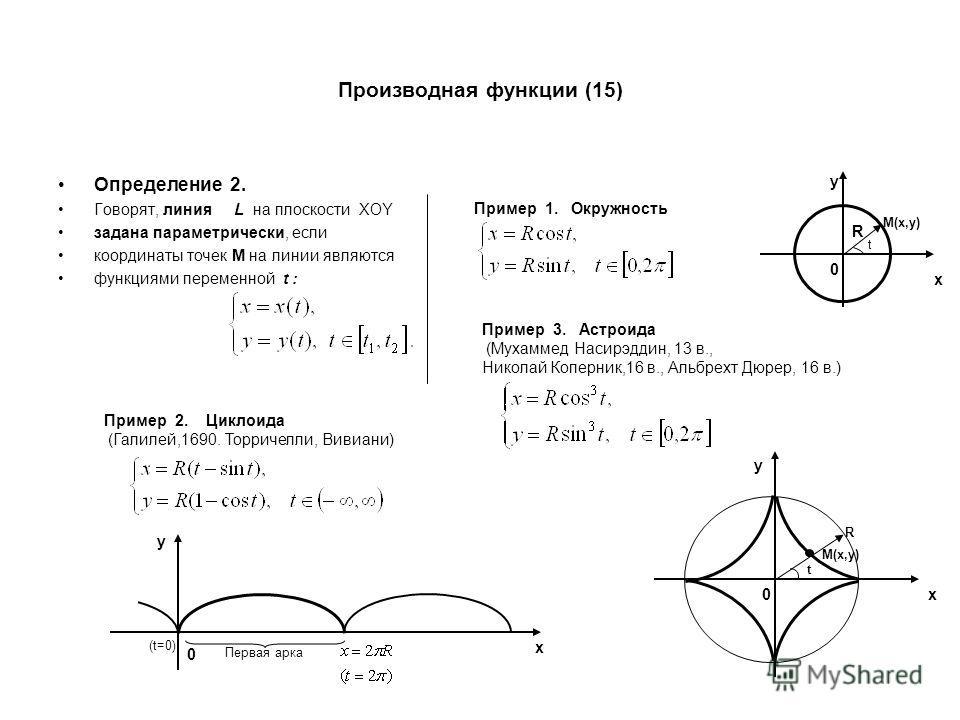 Производная функции (15) Определение 2. Говорят, линия L на плоскости XOY задана параметрически, если координаты точек М на линии являются функциями переменной t : Пример 1. Окружность Пример 2. Циклоида (Галилей,1690. Торричелли, Вивиани) Пример 3.