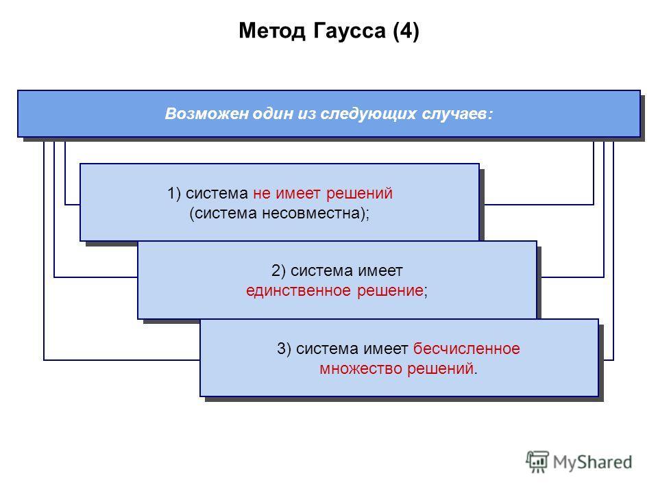 Метод Гаусса (4) Возможен один из следующих случаев: 1) система не имеет решений (система несовместна); 2) система имеет единственное решение; 3) система имеет бесчисленное множество решений.
