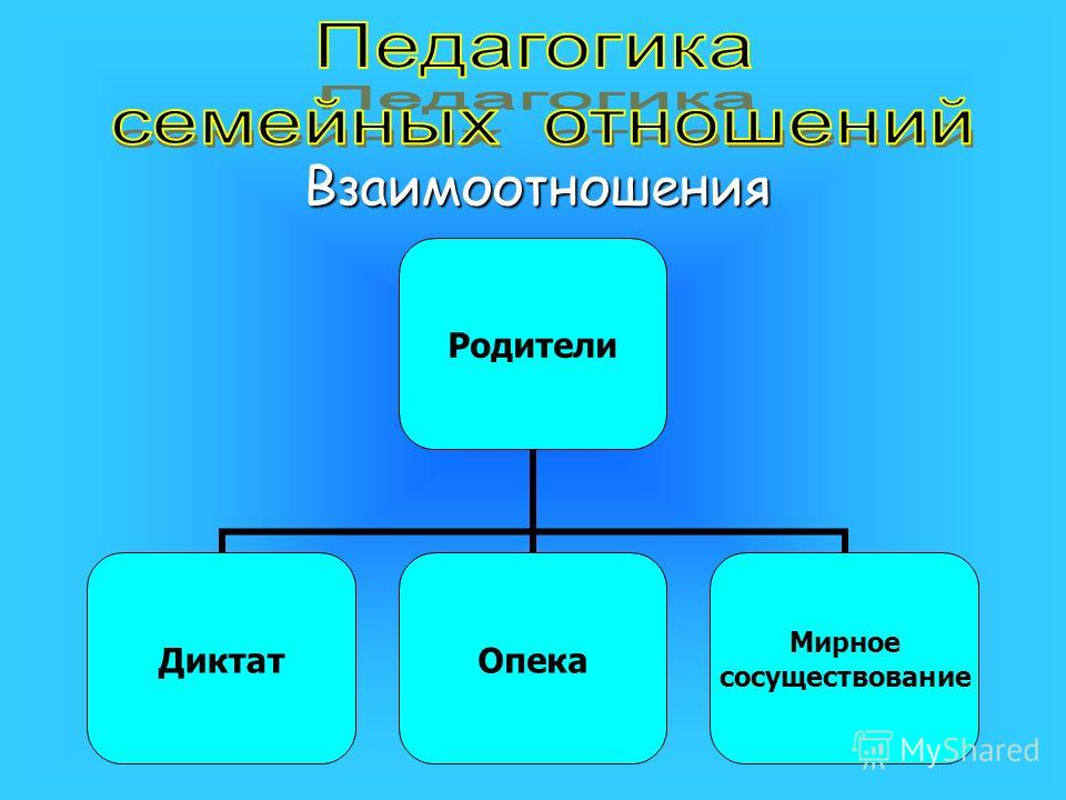 Взаимоотношения Родители ДиктатОпека Мирное сосуществование