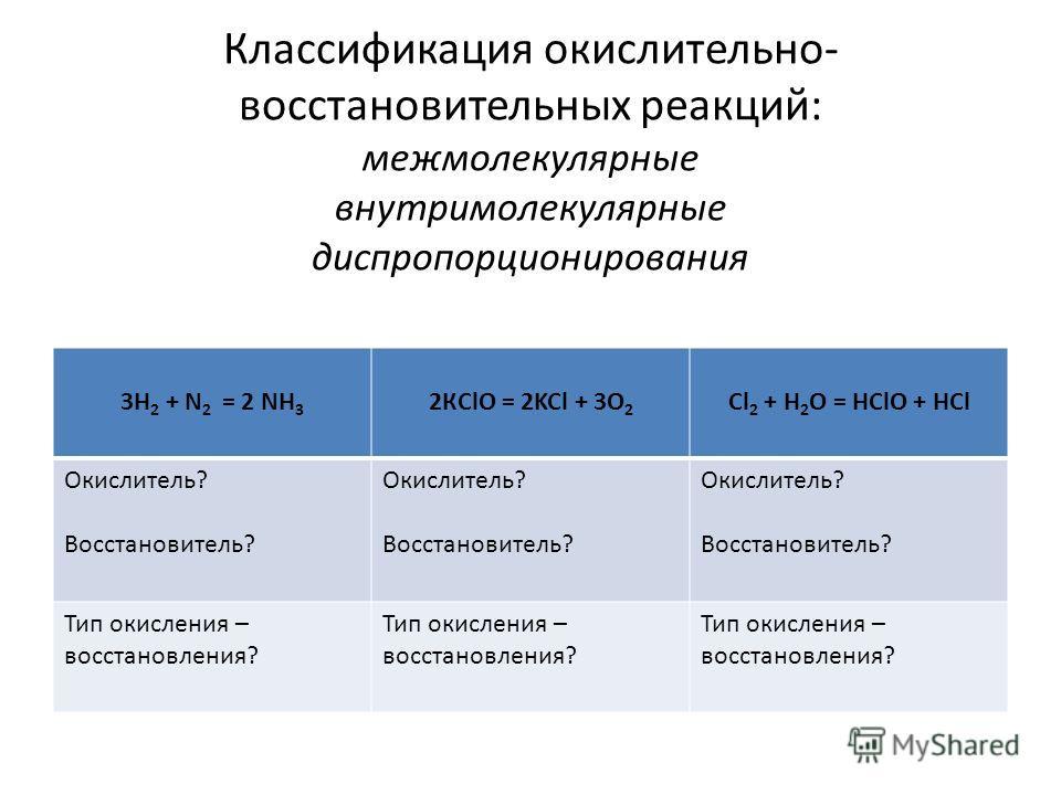 Классификация окислительно- восстановительных реакций: межмолекулярные внутримолекулярные диспропорционирования 3Н 2 + N 2 = 2 NH 3 2КClO = 2KCl + 3O 2 Cl 2 + H 2 O = HClO + HCl Окислитель? Восстановитель? Окислитель? Восстановитель? Окислитель? Восс