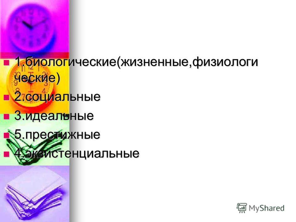 1.биологические(жизненные,физиологи ческие) 1.биологические(жизненные,физиологи ческие) 2.социальные 2.социальные 3.идеальные 3.идеальные 5.престижные 5.престижные 4.экзистенциальные 4.экзистенциальные
