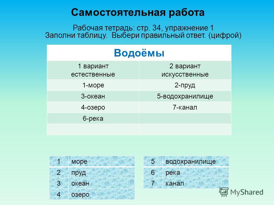Самостоятельная работа Рабочая тетрадь: стр. 34, упражнение 1 Заполни таблицу. Выбери правильный ответ. (цифрой) Водоёмы 1 вариант естественные 2 вариант искусственные 1море 2пруд 3океан 4озеро 5водохранилище 6река 7канал Водоёмы 1 вариант естественн