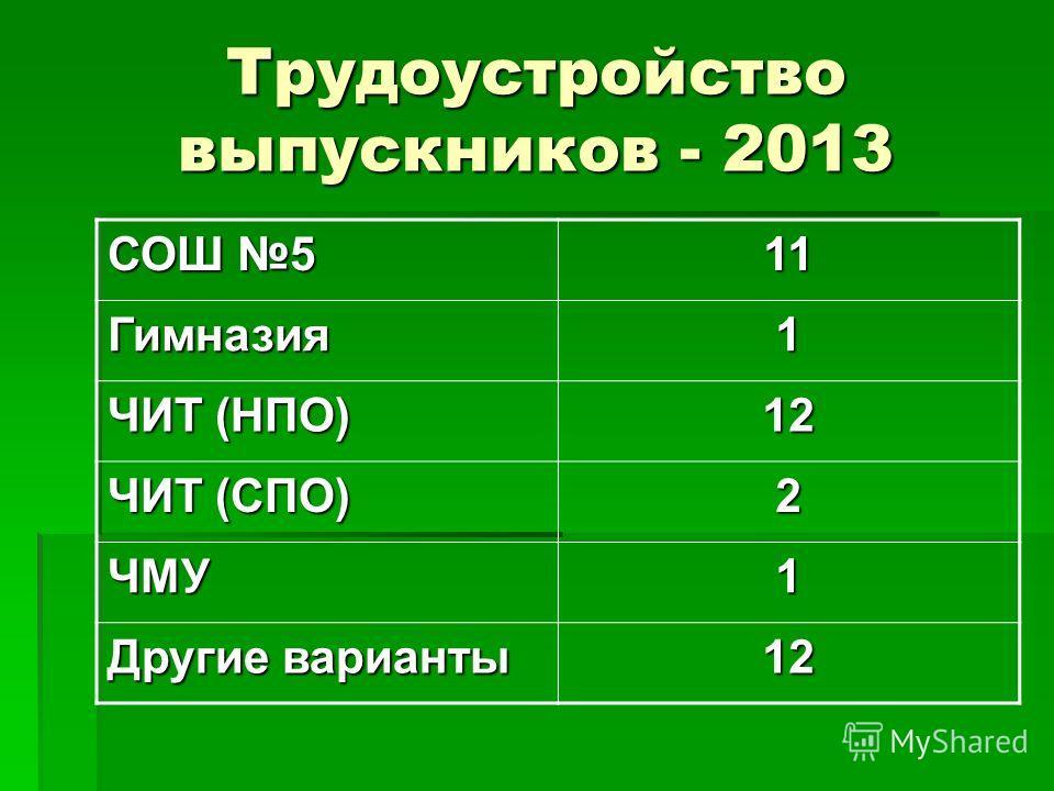 Трудоустройство выпускников - 2013 СОШ 5 11 Гимназия1 ЧИТ (НПО) 12 ЧИТ (СПО) 2 ЧМУ1 Другие варианты 12