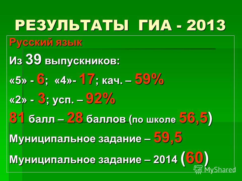 РЕЗУЛЬТАТЫ ГИА - 2013 Русский язык Из 39 выпускников: «5» - 6 ; «4»- 17 ; кач. – 59% «2» - 3 ; усп. – 92% 81 балл – 28 баллов ( по школе 56,5) Муниципальное задание – 59,5 Муниципальное задание – 2014 (60)