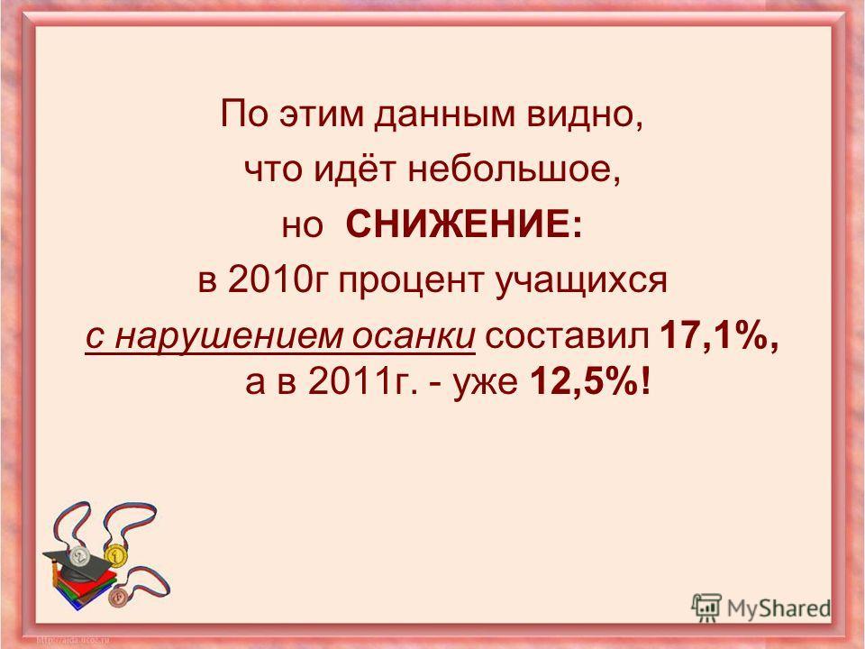 По этим данным видно, что идёт небольшое, но СНИЖЕНИЕ: в 2010г процент учащихся с нарушением осанки составил 17,1%, а в 2011г. - уже 12,5%!