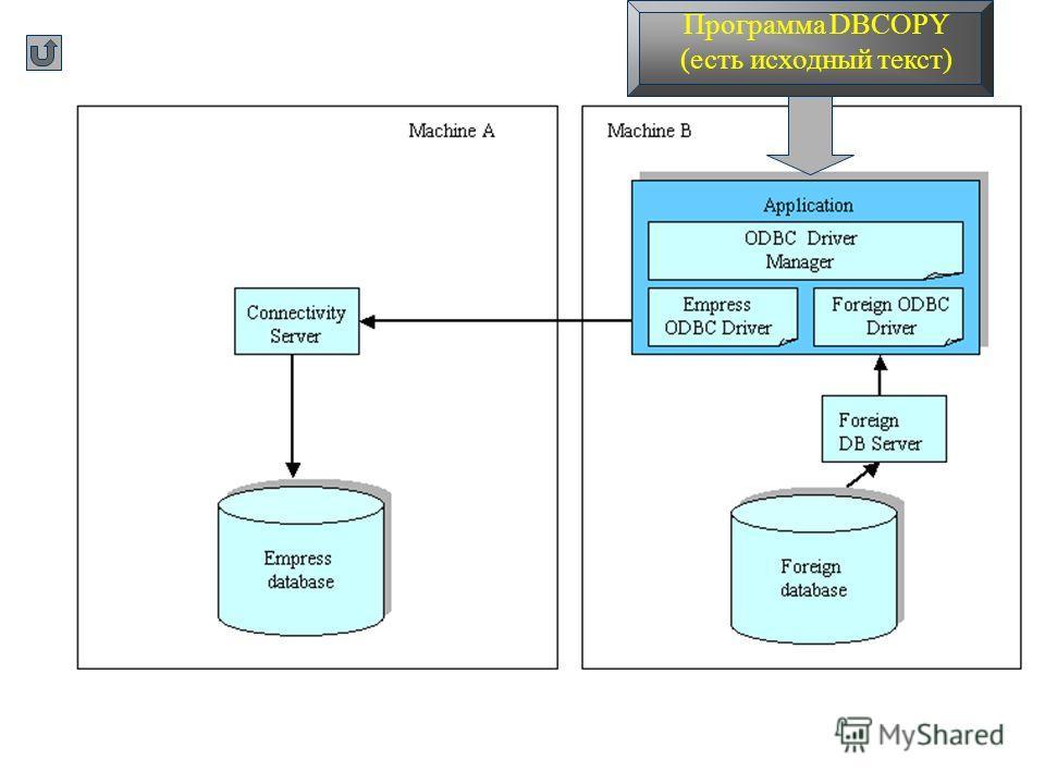 Программа DBCOPY (есть исходный текст)