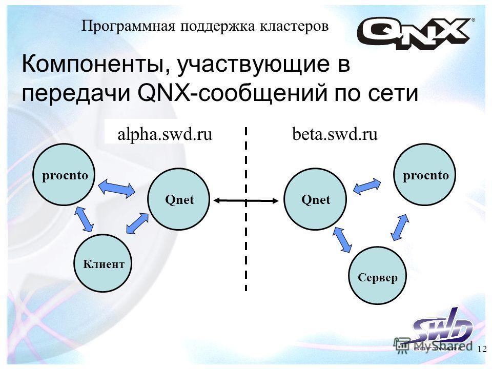 Компоненты, участвующие в передачи QNX-сообщений по сети alpha.swd.ru Qnet Программная поддержка кластеров Qnet beta.swd.ru procnto Клиент Сервер 12