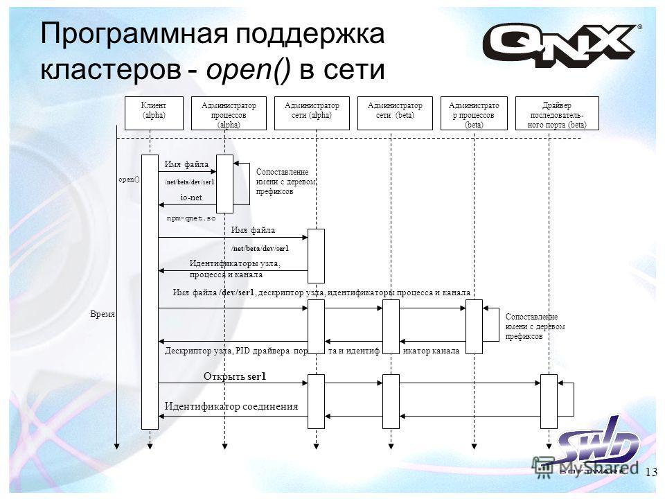 Программная поддержка кластеров - open() в сети Клиент (alpha) Администратор сети (alpha) Администратор процессов (alpha) Сопоставление имени с деревом префиксов open() Имя файла /net/beta/dev/ser1 io-net npm-qnet.so Идентификаторы узла, процесса и к