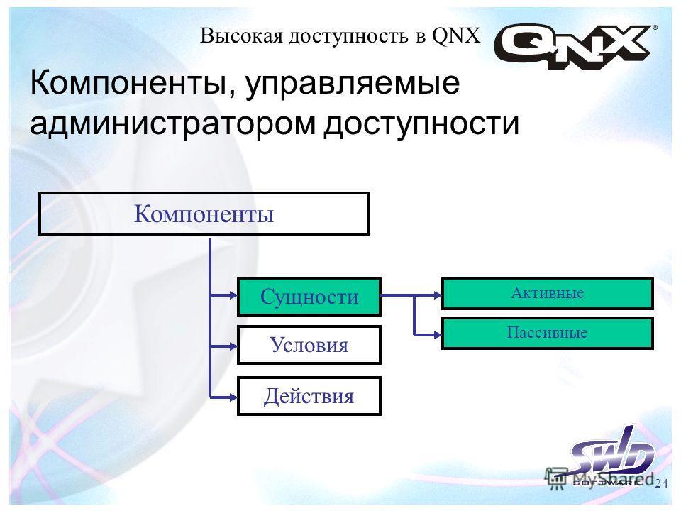 Высокая доступность в QNX 24 Компоненты, управляемые администратором доступности Компоненты Сущности Условия Действия Активные Пассивные