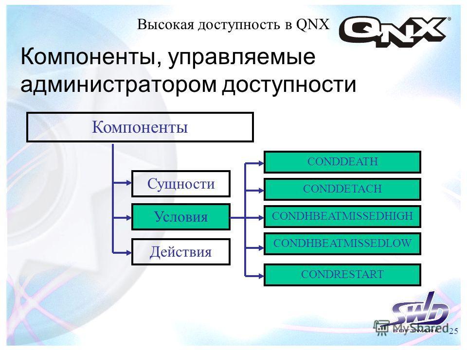 Высокая доступность в QNX 25 Компоненты, управляемые администратором доступности Компоненты Сущности Условия Действия CONDHBEATMISSEDHIGH CONDHBEATMISSEDLOW CONDDEATH CONDDETACH CONDRESTART