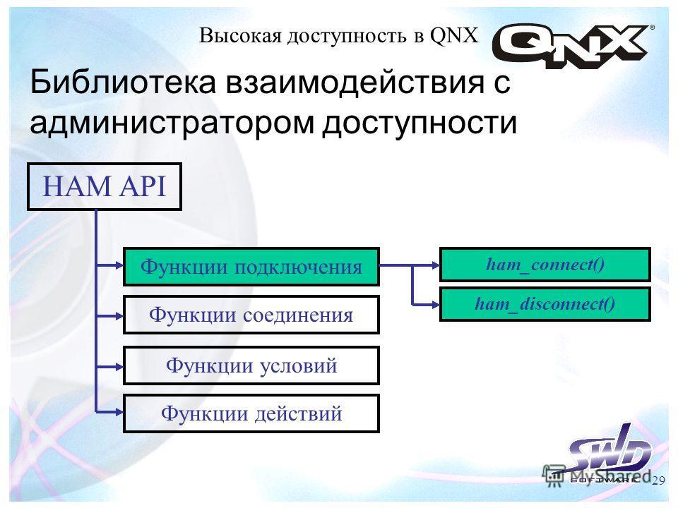 Высокая доступность в QNX 29 Библиотека взаимодействия с администратором доступности HAM API Функции подключения Функции соединения Функции условий ham_connect() ham_disconnect() Функции действий