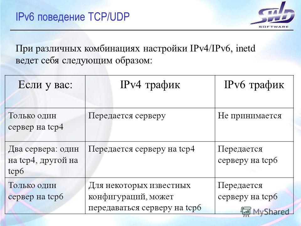 IPv6 поведение TCP/UDP При различных комбинациях настройки IPv4/IPv6, inetd ведет себя следующим образом: Если у вас:IPv4 трафикIPv6 трафик Только один сервер на tcp4 Передается серверуНе принимается Два сервера: один на tcp4, другой на tcp6 Передает